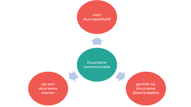 duurzame communicatie
